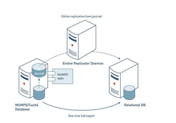 Evolve mumps database migration software migrate mumps cach evolve replicator creates and continuously updates a relational database replica from a mumps database following initial database creation as described in ccuart Image collections